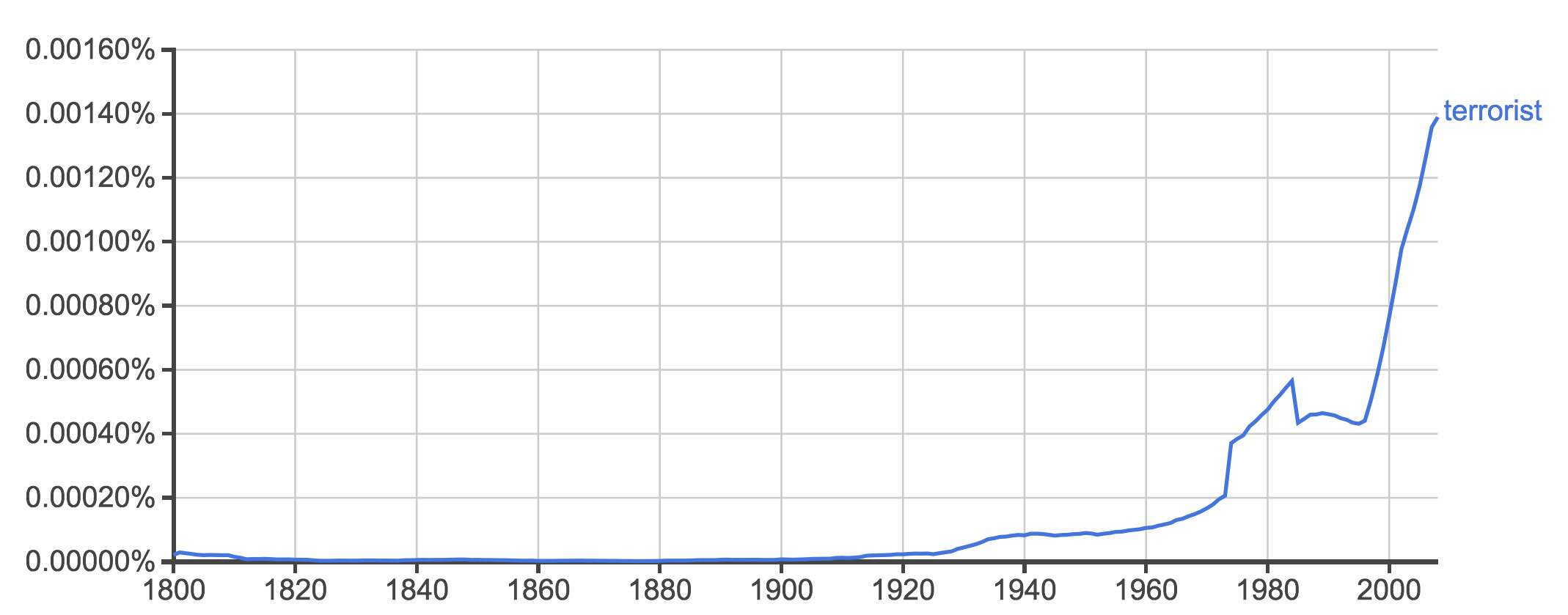 """""""Terrorist"""" in English texts dating from 1800 to 2008: Image via Google Books Ngram viewer"""